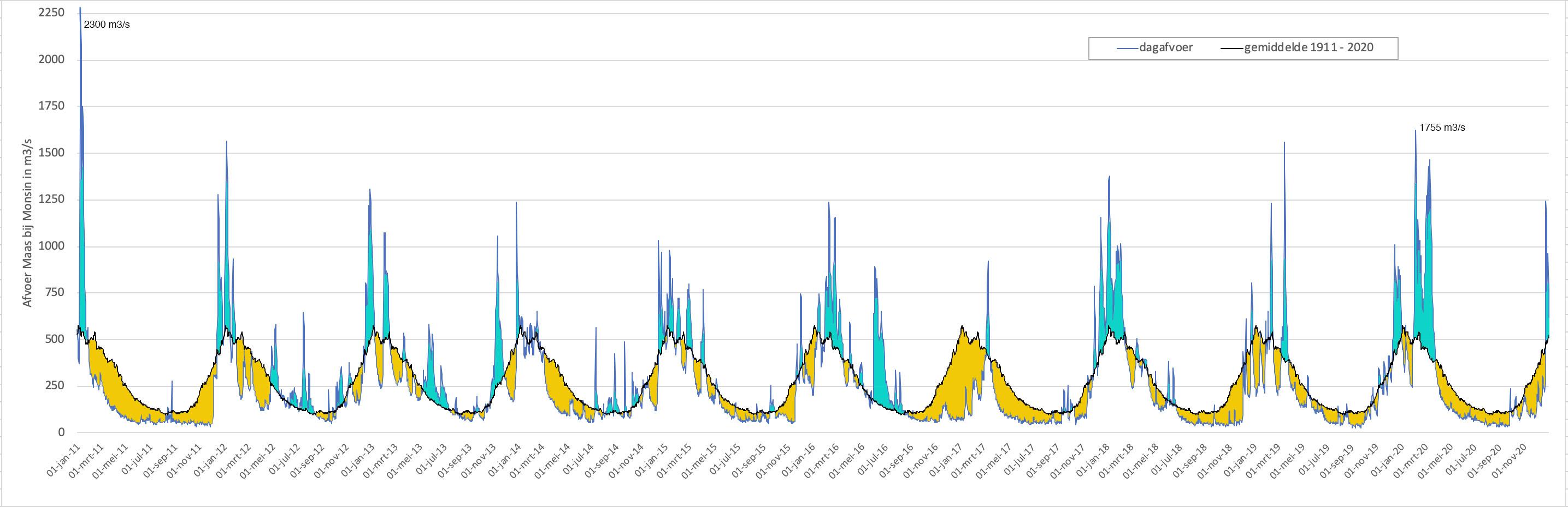 Afvoerverloop van de Maas bij Monsin in m3/s. Perioden met een afvoer boven gemiddeld zijn blauw gekleurd, onder gemiddeld oranje.