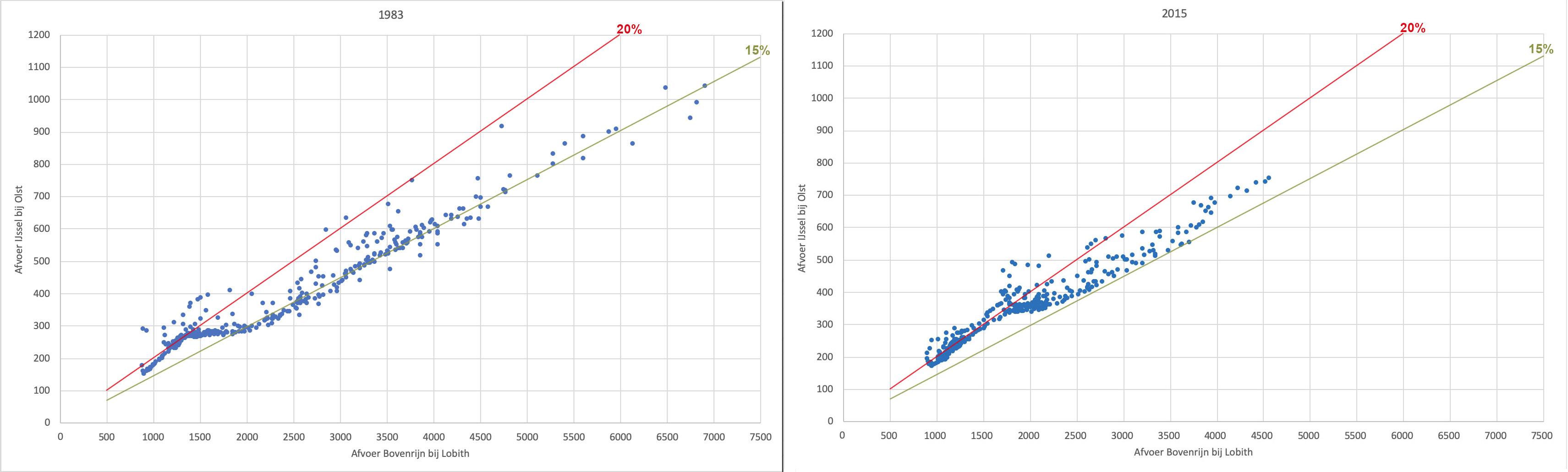 Van iedere dag van het jaar is de afvoer van Lobith uitgezet tegen die van Olst voor 1983 (links) en 2015 Rechts). Ook is de 15 en 20% lijn voor de afvoer van Lobith weergegeven.