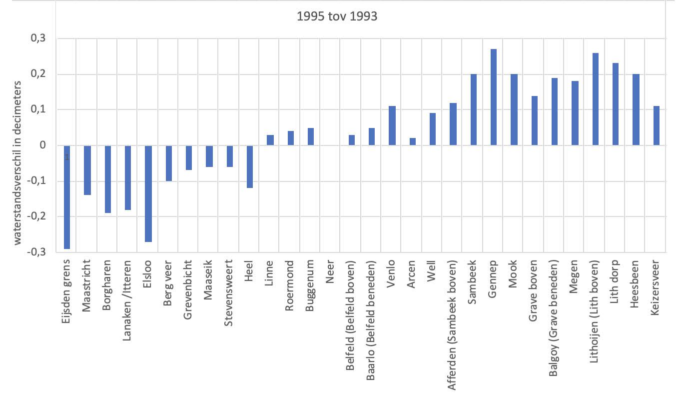 Waterstandsverschil tussen de hoogste waterstanden van 1995 tov 1993 bij diverse meetpunten langs de Maas