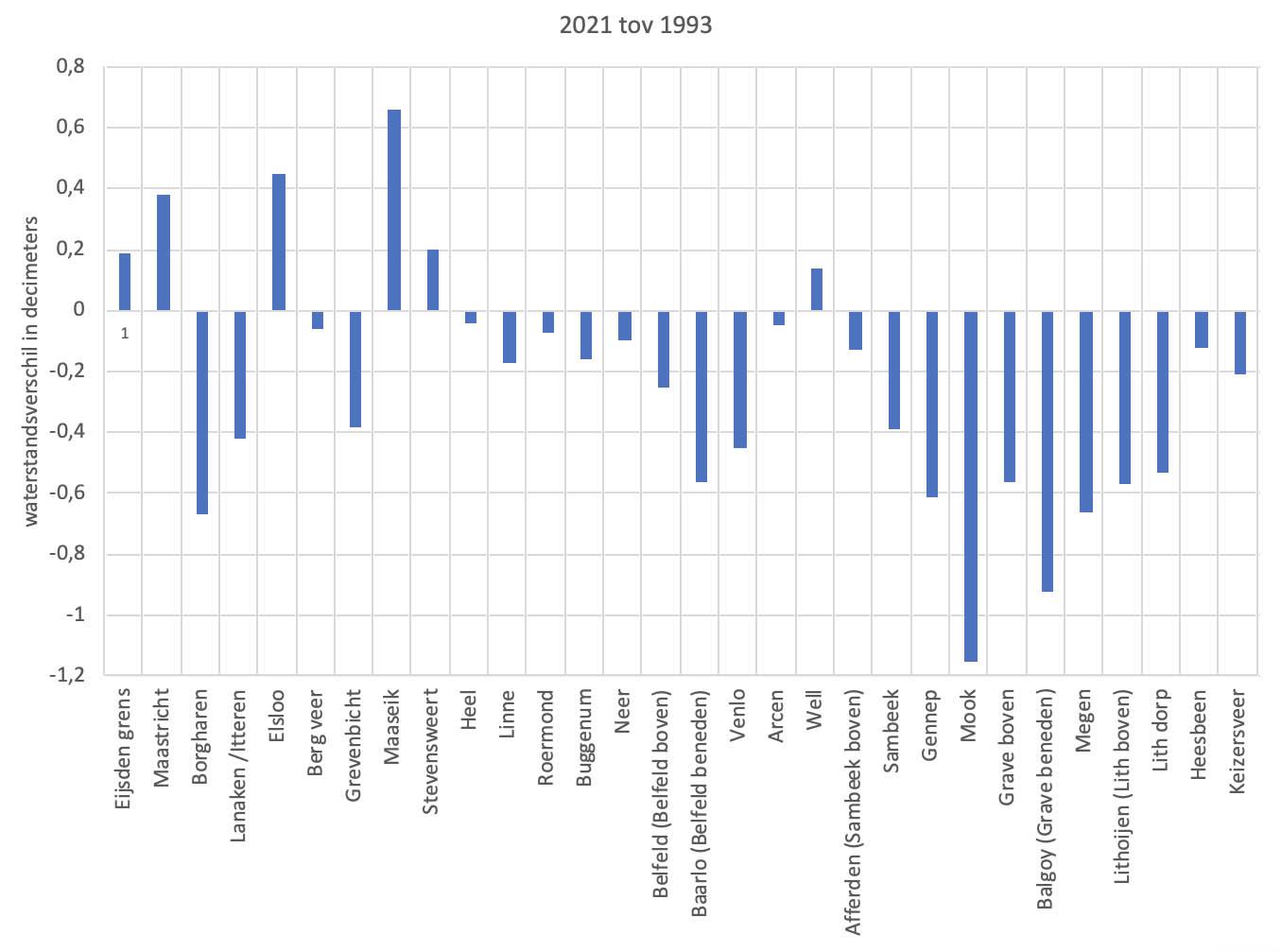 Waterstandsverschil tussen de hoogste waterstanden van 2021 tov 1993 bij diverse meetpunten langs de Maas