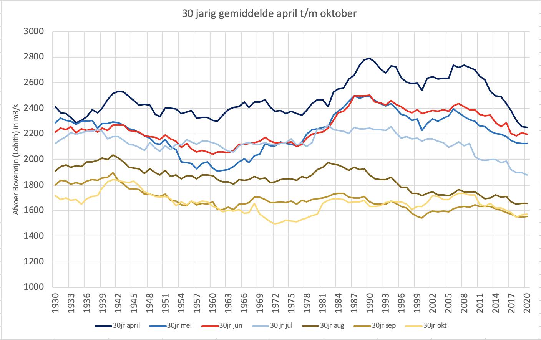Verloop van het 30 jarig gemiddelde van de maandafvoeren van april t/m oktober