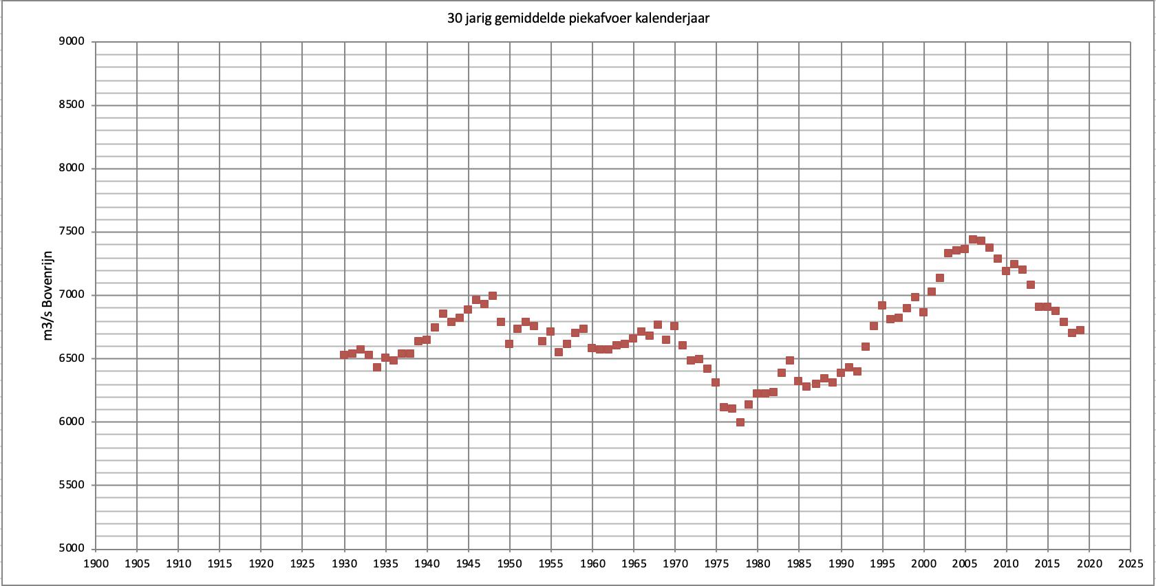 Verloop van het 30 jarig gemiddelde van de jaarlijks hoogste afvoer. De eerste stip staat voor de periode 1901-1930, de laatste voor de periode 1990-2019