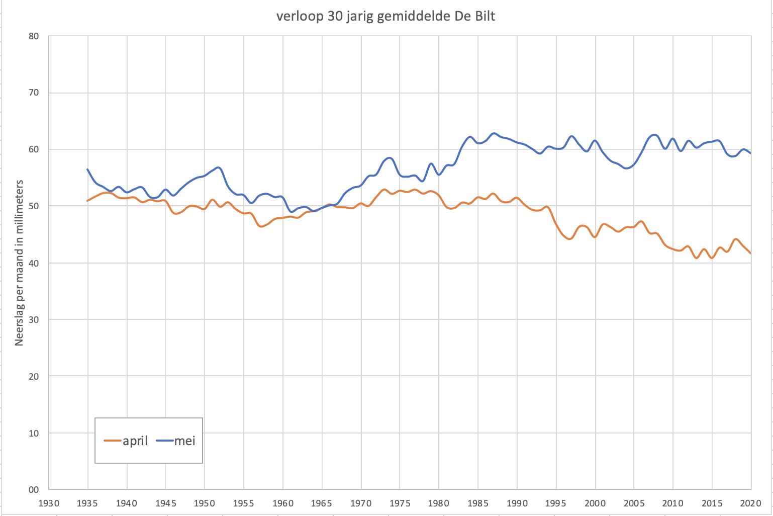 Verloop van het 30-jarig gemiddelde van de neerslag in april en mei in de Bilt
