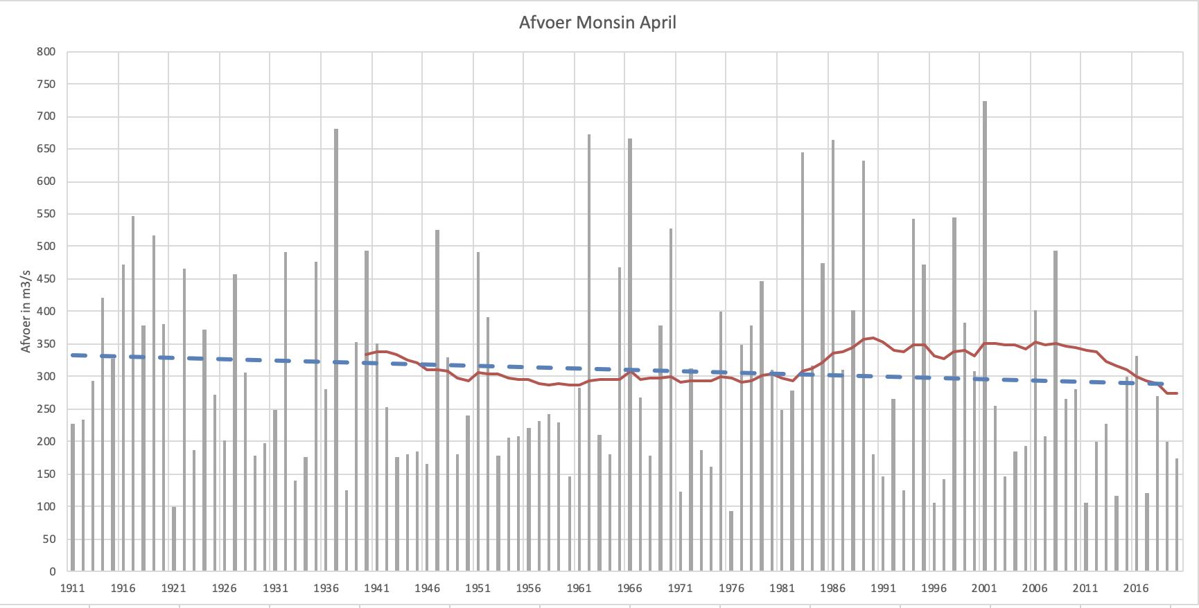 Maasavoer in april bij Monsin met trendlijn en 30-jarig gemiddelde