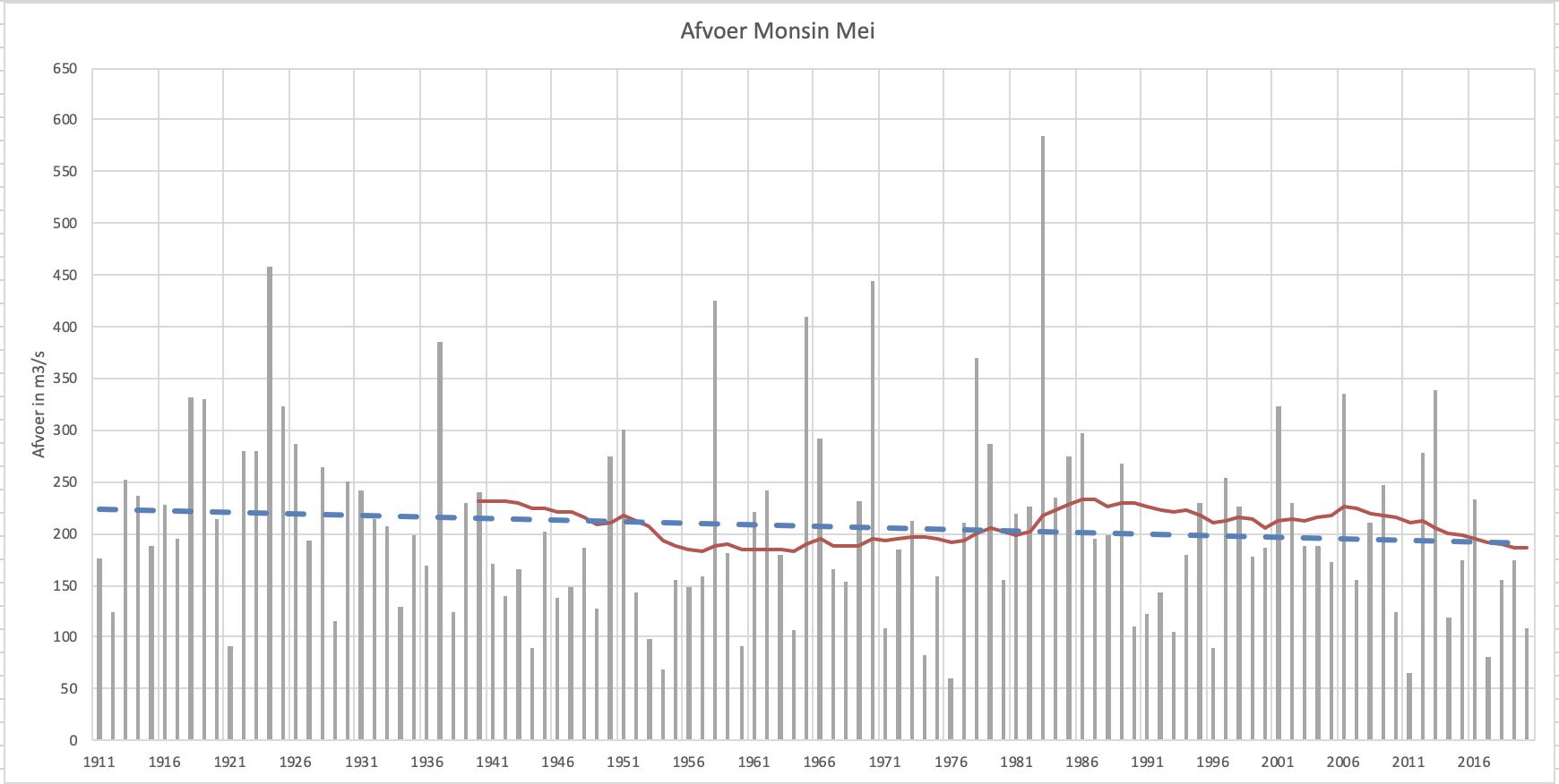 Maasavoer in mei bij Monsin met trendlijn en 30-jarig gemiddelde