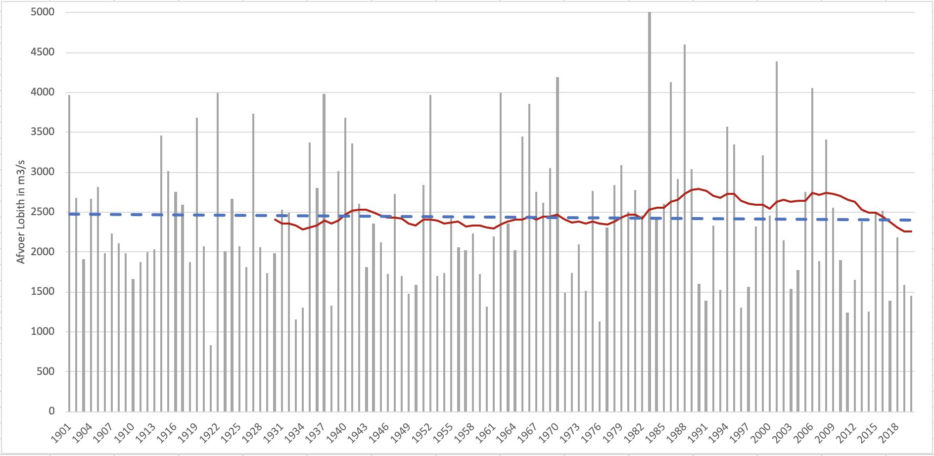 Rijnavoer in april bij Lobith met trendlijn en 30-jarig gemiddelde