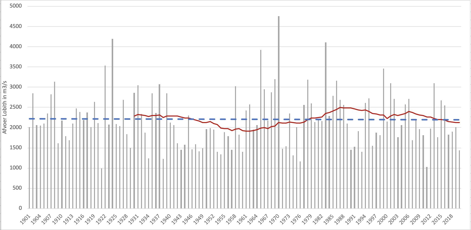 Rijnavoer in mei bij Lobith met trendlijn en 30-jarig gemiddelde