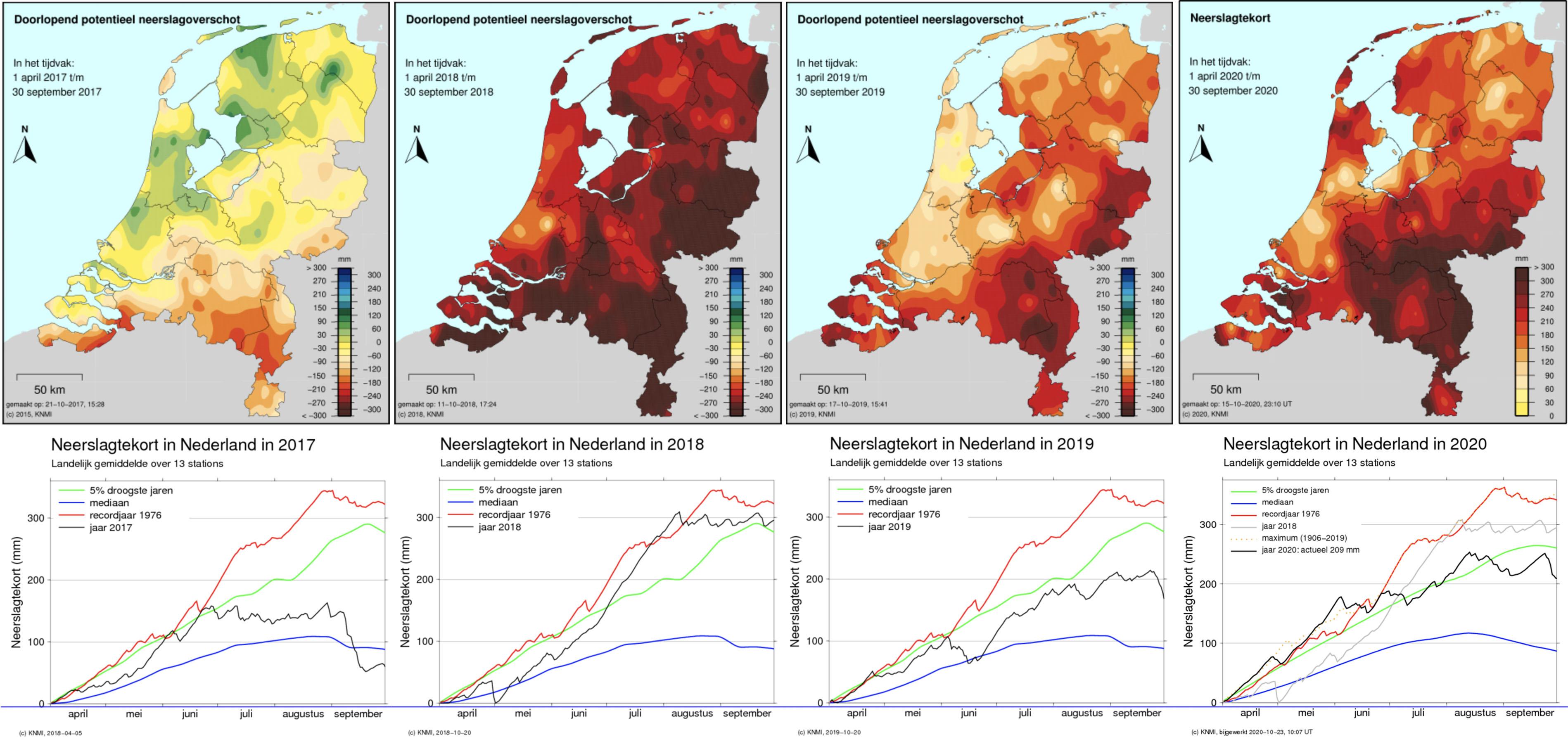 Het neerslagtekort van de afgelopen 4 jaren op een rij, met boven de verdeling over het land en daaronder het verloop gedurende het zomerhalfjaar (bron KNMI).