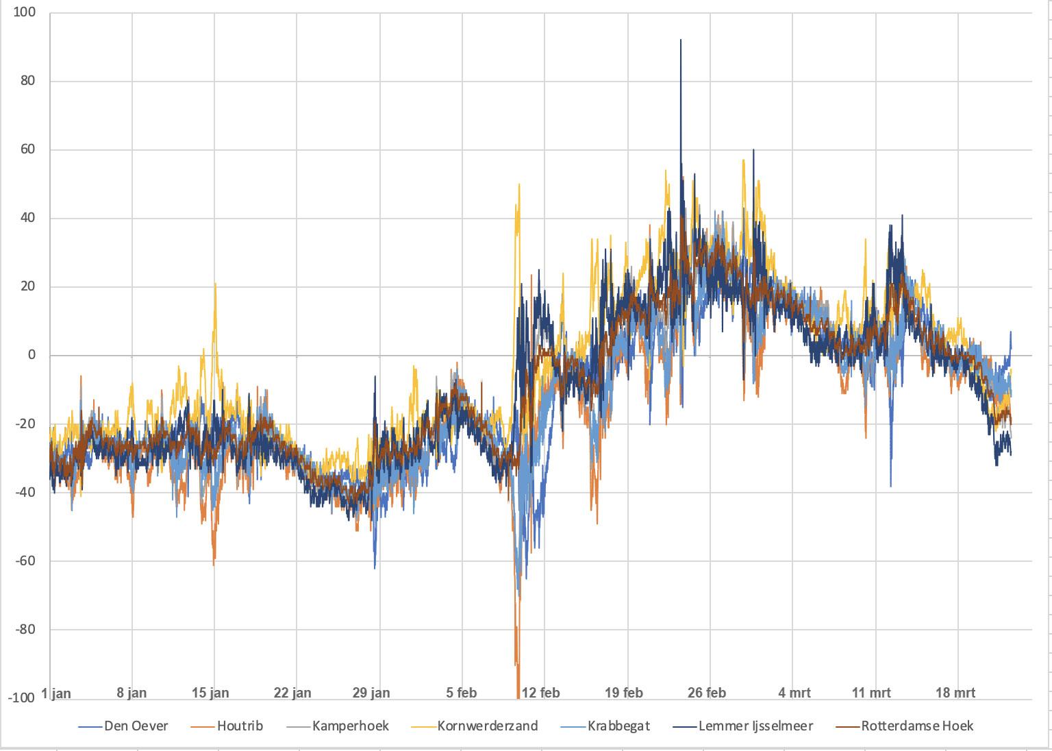 Het peilverloop van de 6 meetstations rond het IJsselmeer van januari t/m maart 2020