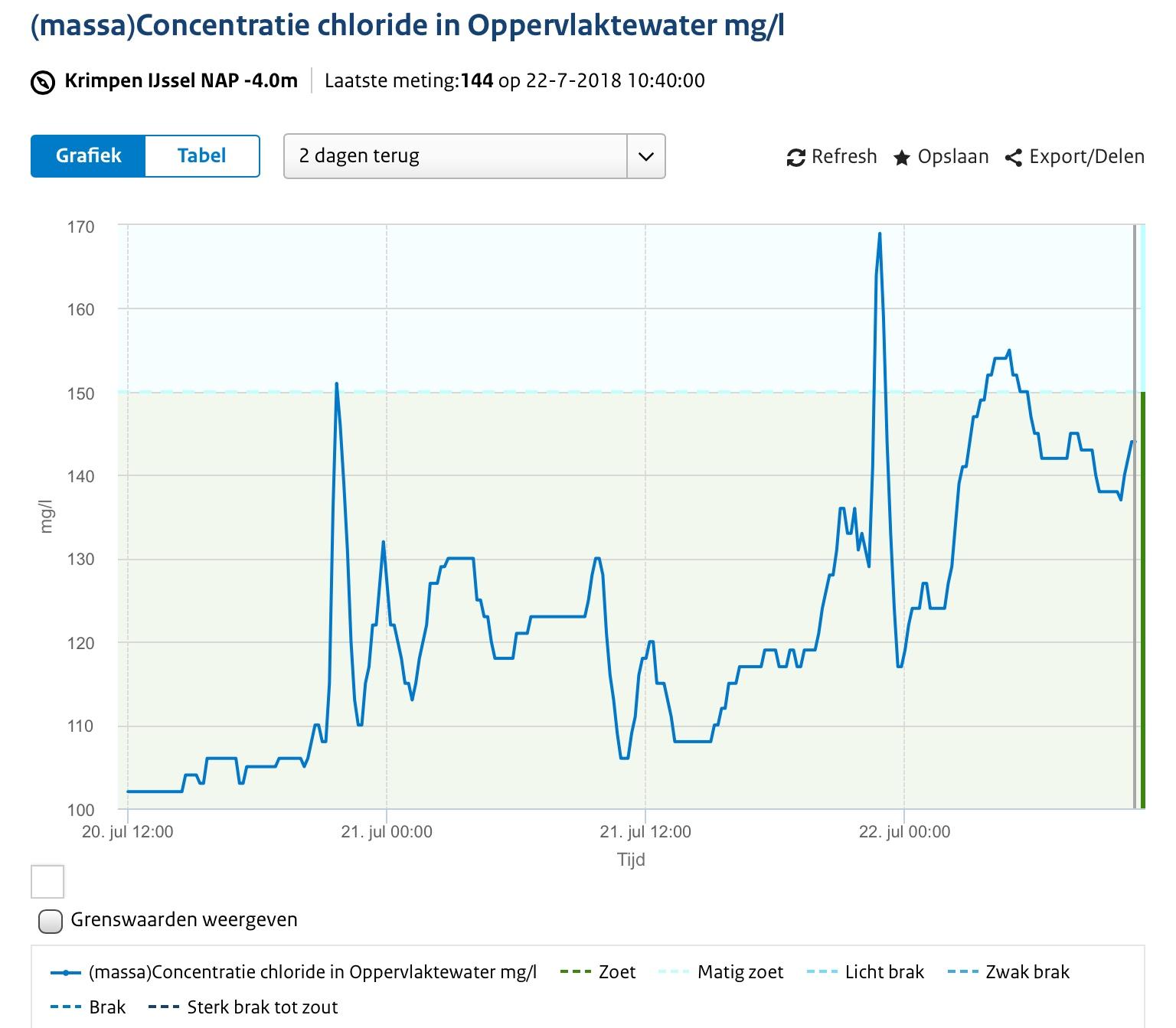Zoutgehalte Hollandsche IJssel loopt op
