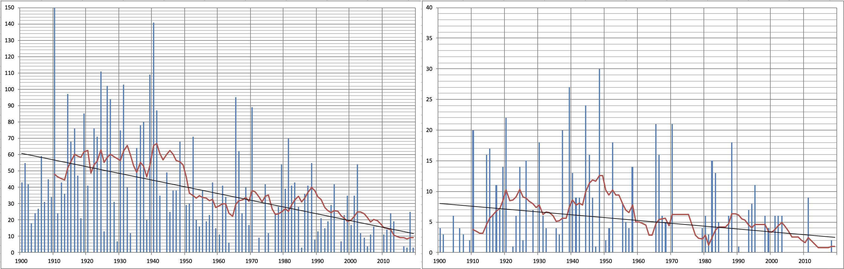 Het aantal dagen per jaar (sinds 1900) dat de waterstand bij Lobith boven de 12,5 stijgt (links) en boven de 14,5 m (rechts).