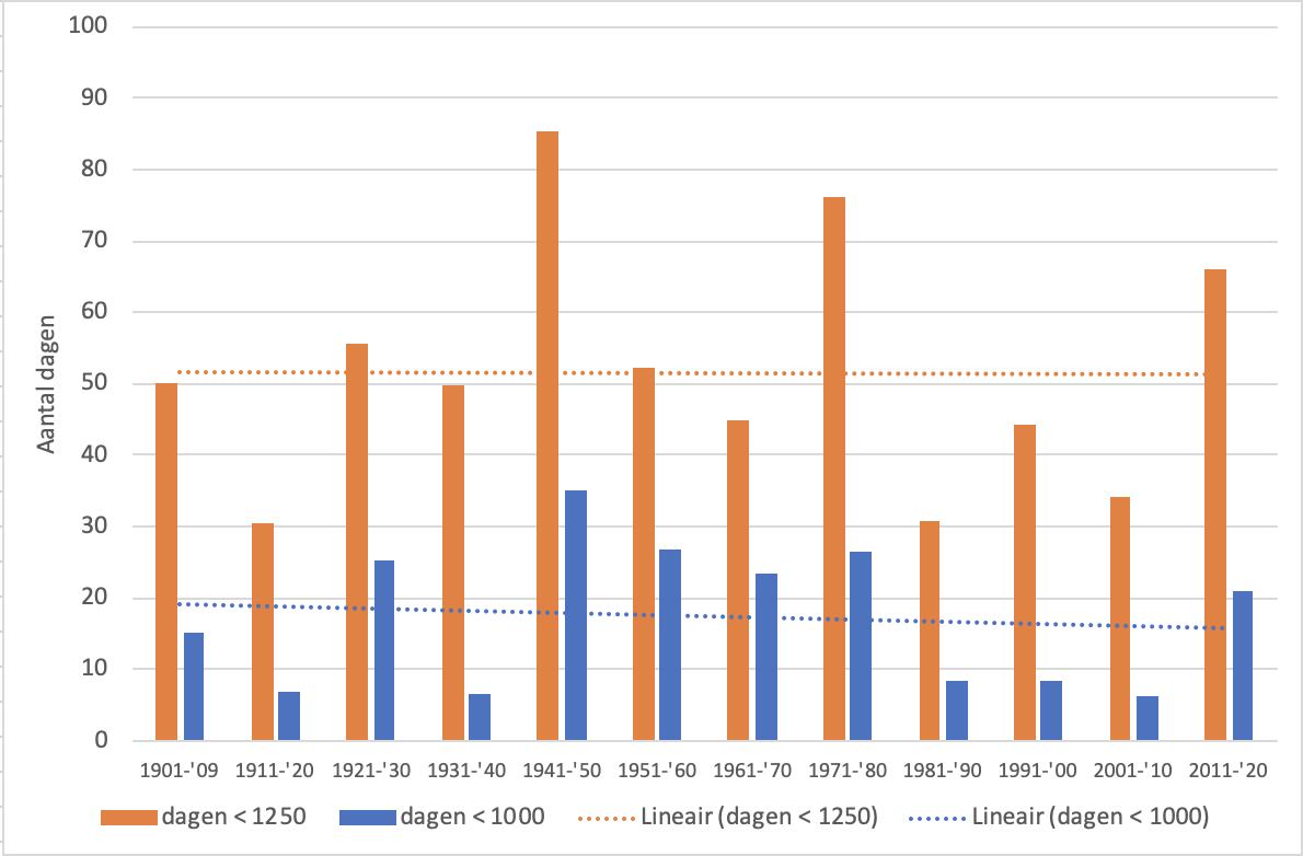 Aantal dagen met een lage afvoer van resp 1250 en 1000 m3/s per decennium sinds 1901 t/m 2020