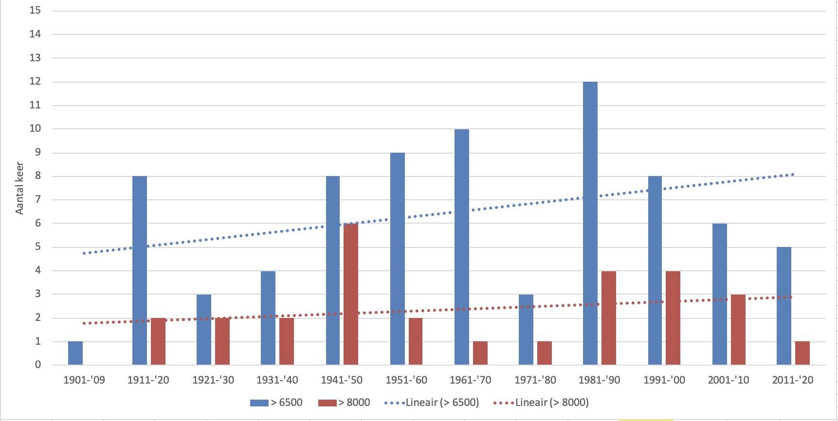 Aantal hoogwaters met een afvoer van respectievelijk > 6500 m3/s en 8000 m3/s per decennium sinds 1901 t/m 2020