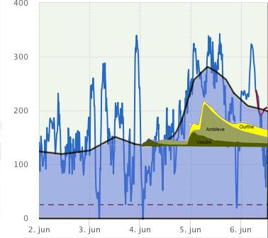 Afvoer van het meetstation Angleur afgebeeld in het afvoerverloop van de Maas bij Maastricht. Het afvoerverloop van maastricht kent sterke schommelingen agv het stuwbeheer. Met de zwaret lijn is daar het gemiddelde verloop van aangegeven.