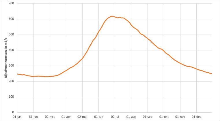 Afvoerverloop Rijn bij Konstanz (gebaseerd op gegevens 1920-2019)