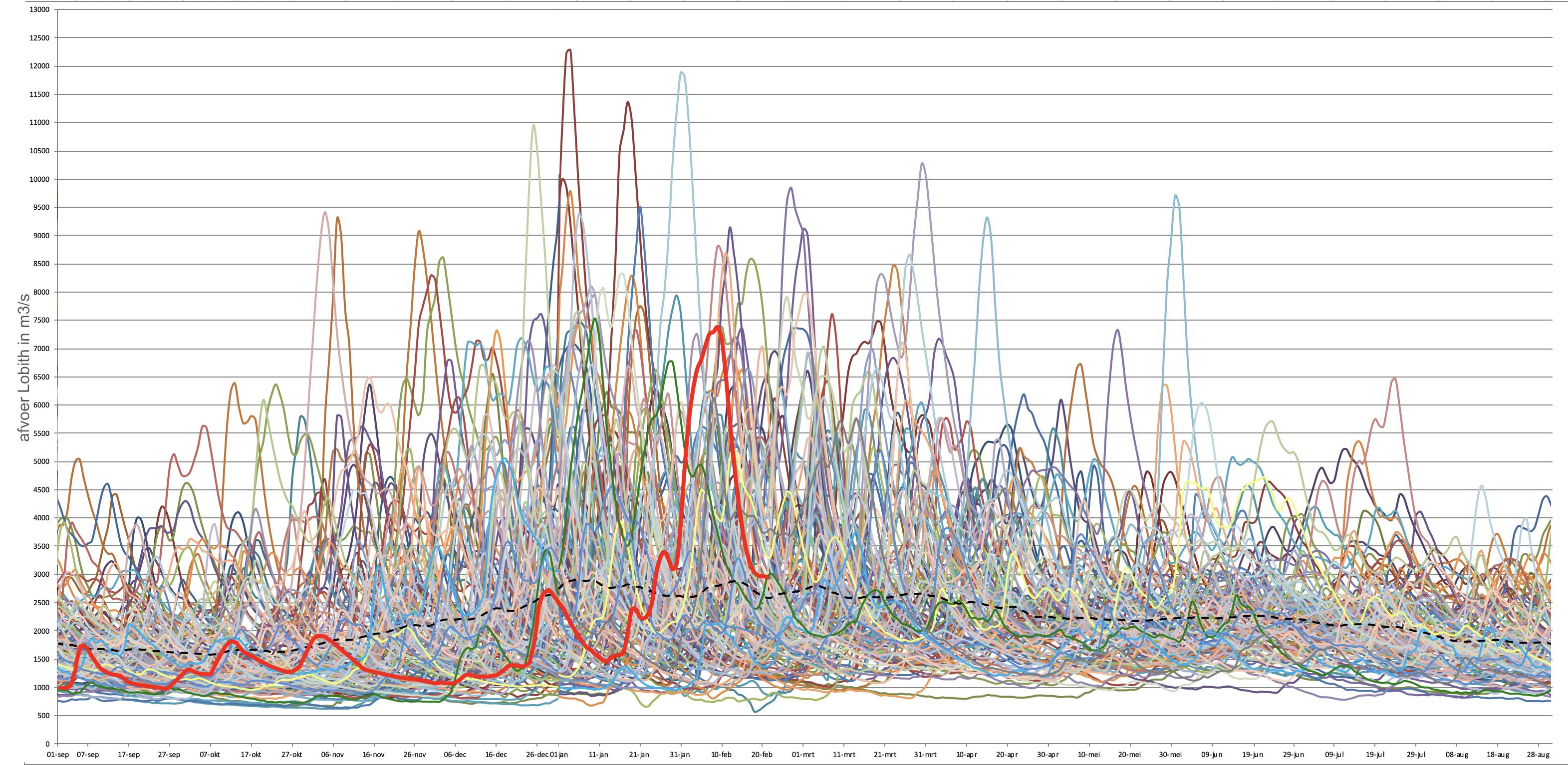 Afvoerverloop van alle jaren sinds 1901. Het seizoen is opgeknipt op 1 september zodat het hoogwaterseizoen goed zichtbaar is. Het huidige seizoen is in rood aangegeven. Met de zwarte streepjeslijn is de gemiddelde afvoer aangegeven.