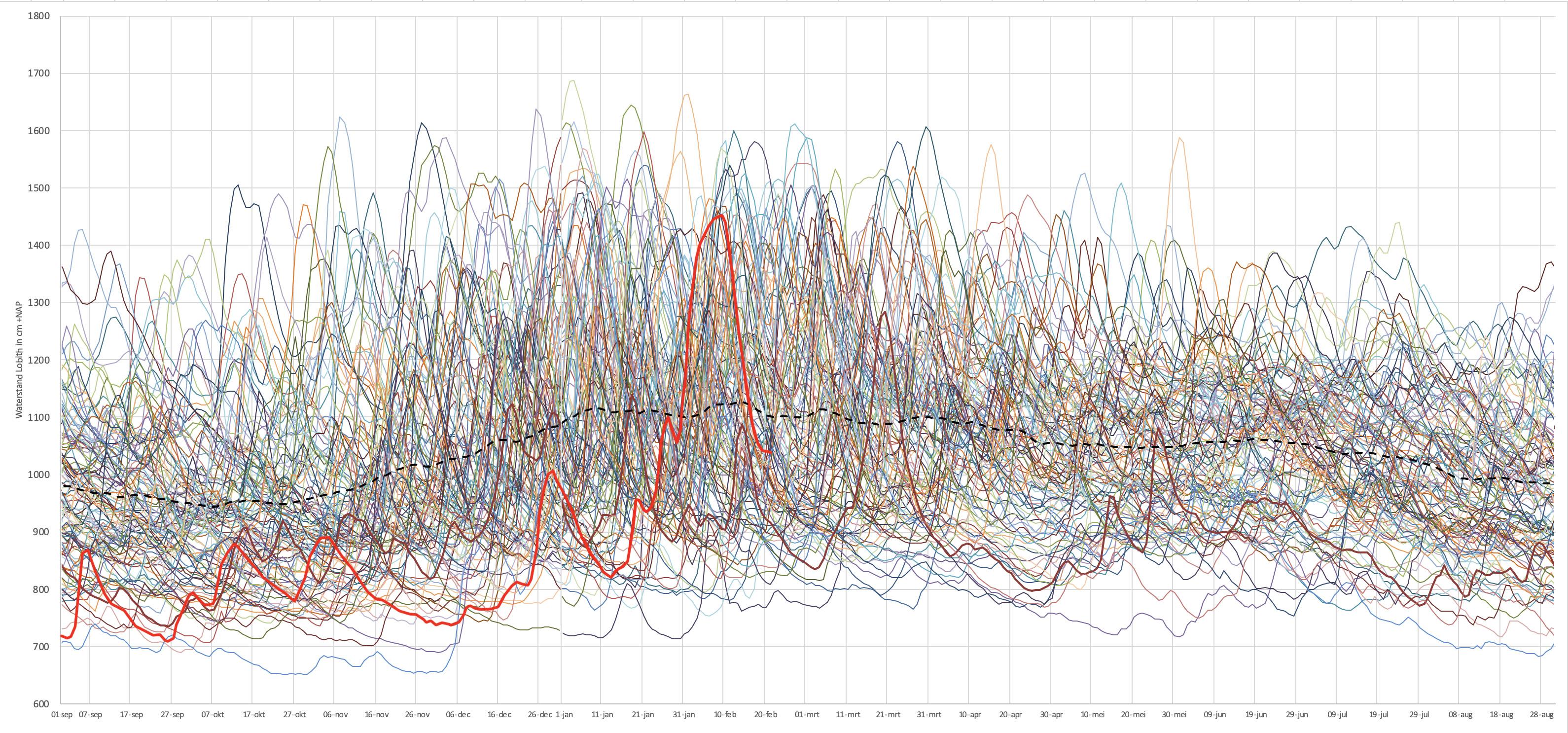 Waterstandsverloop van alle jaren sinds 1901. Het seizoen is opgeknipt op 1 september zodat het hoogwaterseizoen goed zichtbaar is. Het huidige seizoen is in rood aangegeven. Met de zwarte streepjeslijn is de gemiddelde waterstand aangegeven.