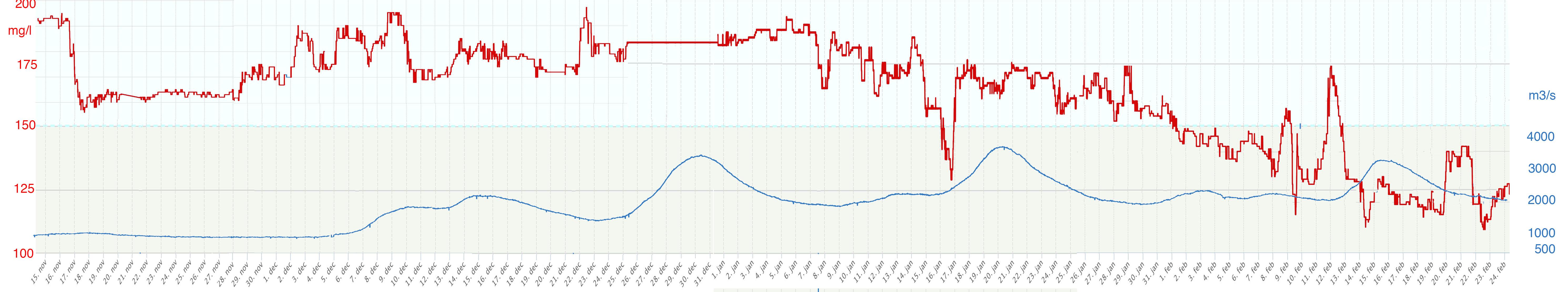 Verloop zoutgehalte IJsselmeer (rode lijn) in relatie tot de Rijnafvoer bij Lobith (blauwe lijn)