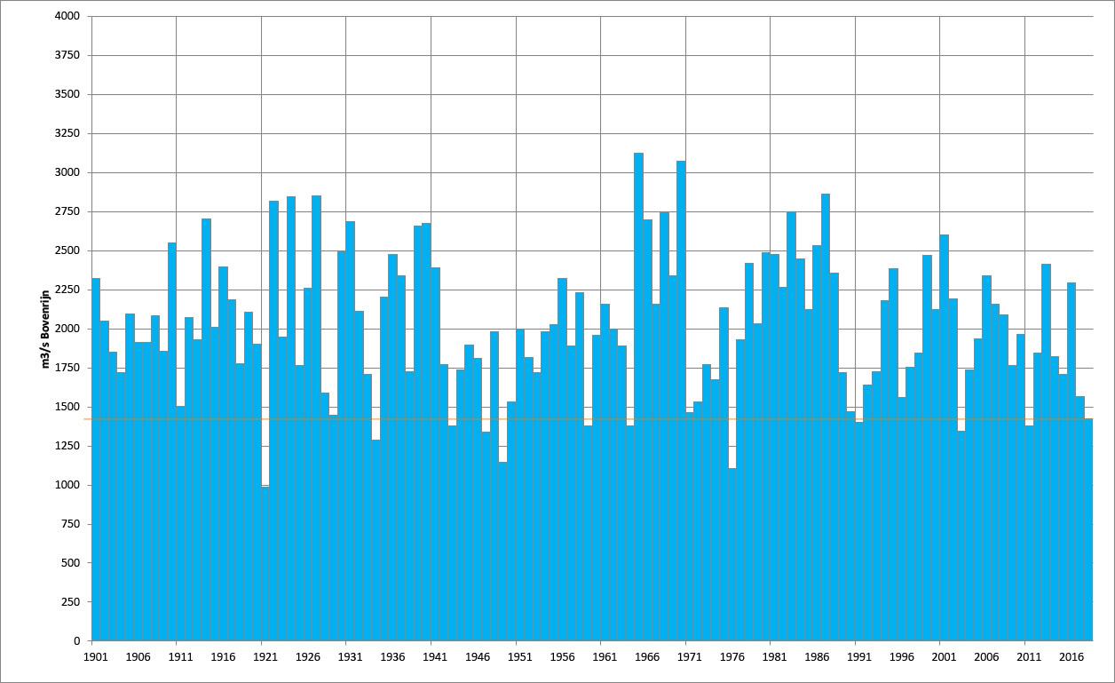 De gemiddelde Rijnafvoer over de periode april t/m oktober. Met een dunne oranje lijn is de waarde van dit jaar aangegeven