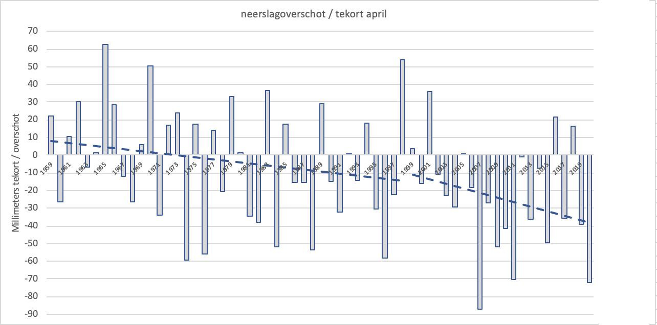 Jaarlijks verdampingsoverschot of tekort voor april in De Bilt vanaf het begin van de metingen in 1957 met trendlijn waarin een knip is gelegd rond 1990 (bron gegevens KNMI).