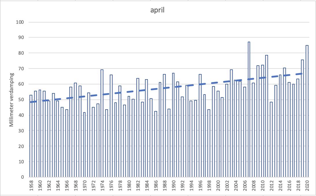 Jaarlijkse hoeveelheid verdamping in april in De Bilt vanaf het begin van de metingen in 1957 met trendlijn (bron gegevens KNMI).