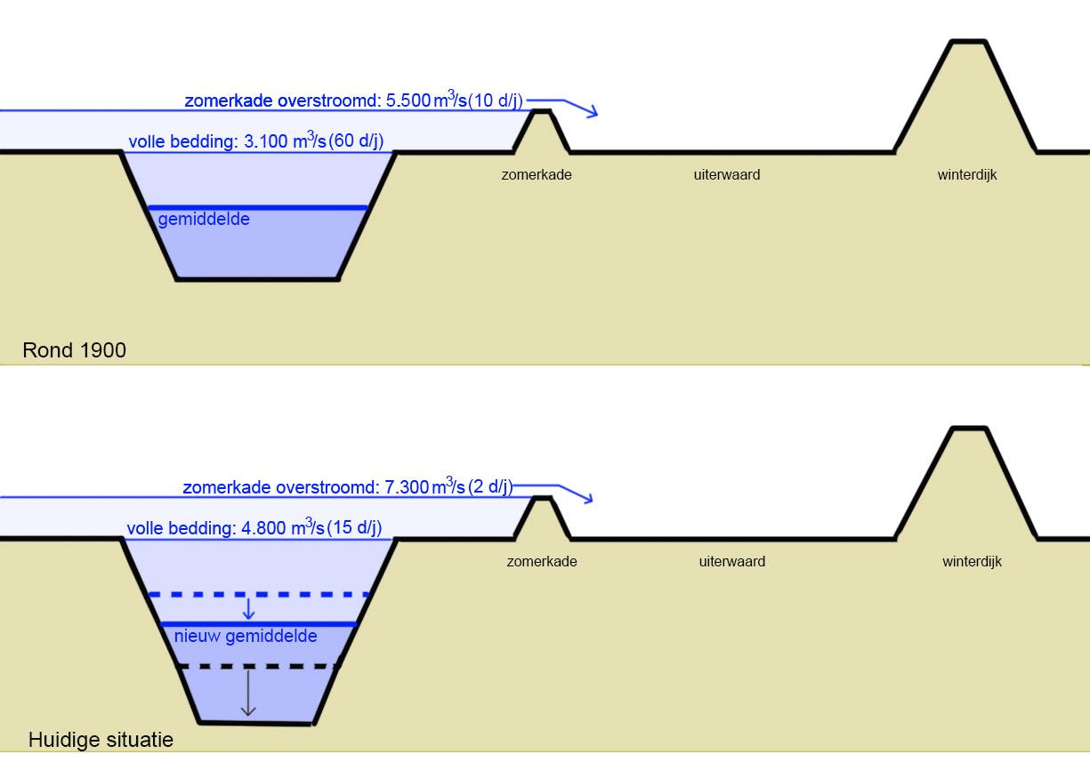 Schematische doorsnede door het zomer- en winterbed van de Rijntakken, met (boven) de situatie rond 1900 en (onder) de huidige situatie. De bodemdaling zorgt ervoor dat de afvoeren waarbij de rivier buiten zijn oevers treedt steeds hoger worden.