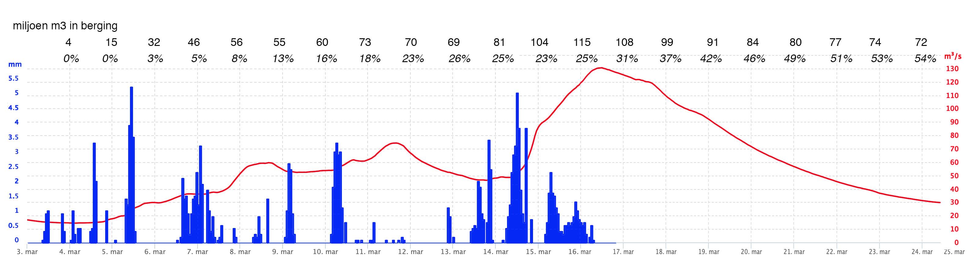 Gevallen neerslag (blauwe kolommen) en afvoer (rode lijn) in het bovenstroomse deel van de Semois