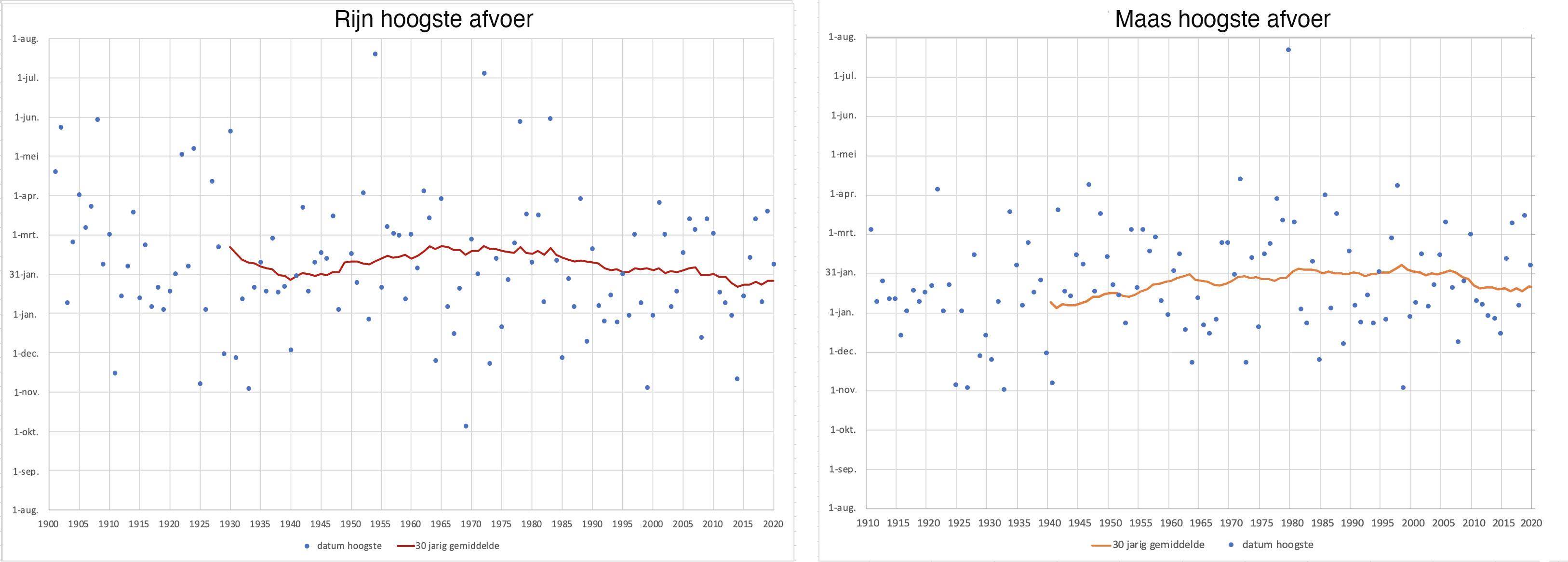Datum waarin in de Rijn (links) en de Maas (rechts) van jaar tot jaar de hoogste stand werd bereikt. De blauwe stippen zijn de data van ieder jaar, de lijn geeft het gemiddelde van de 30 voorgaande jaren aan.