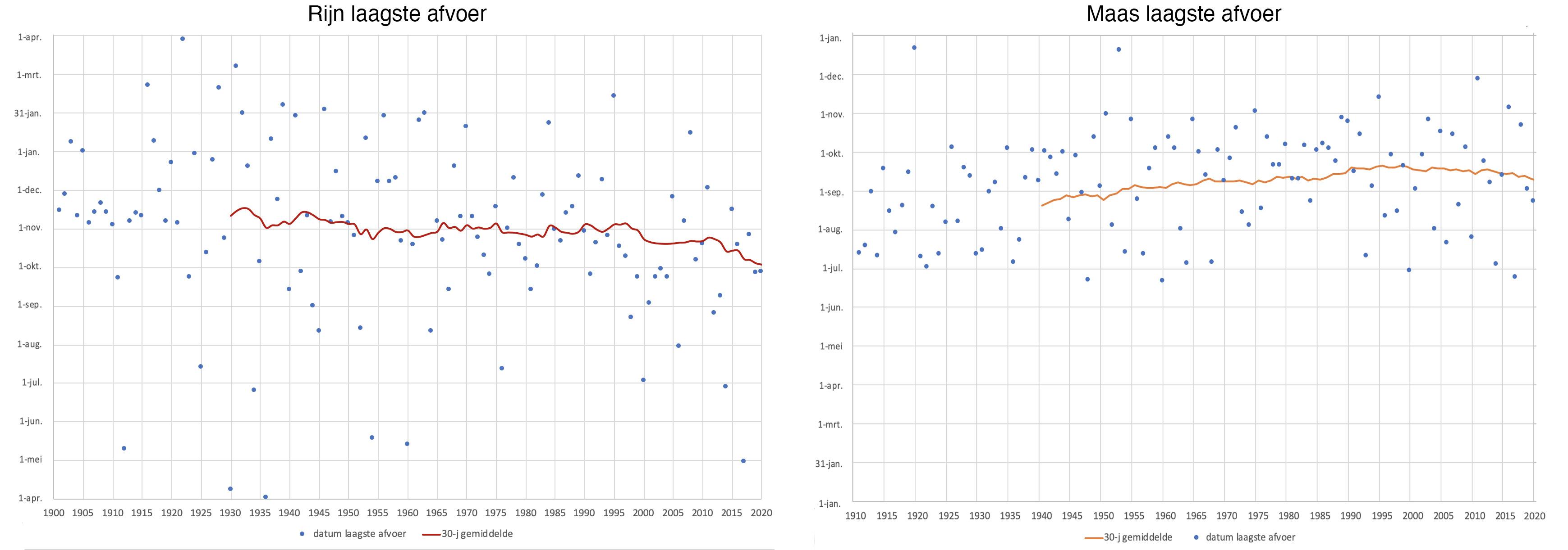 Datum waarin in de Rijn (links) en de Maas (rechts) van jaar tot jaar de laagste stand werd bereikt. De blauwe stippen zijn de data van ieder jaar, de lijn geeft het gemiddelde van de 30 voorgaande jaren aan.