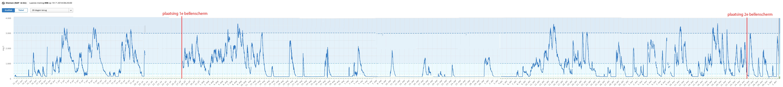 Zoutgehalte in het Amsterdam Rijnkanaal bij het meetpunt Diemen vanaf eind juni t/m november (bron waterinfo.nl)