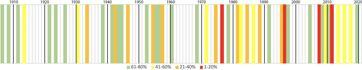 Alle aprilmaanden op een rij, waarbij de droge tot extreem droge maanden in 4 kleurcategoriën zijn aangegeven.