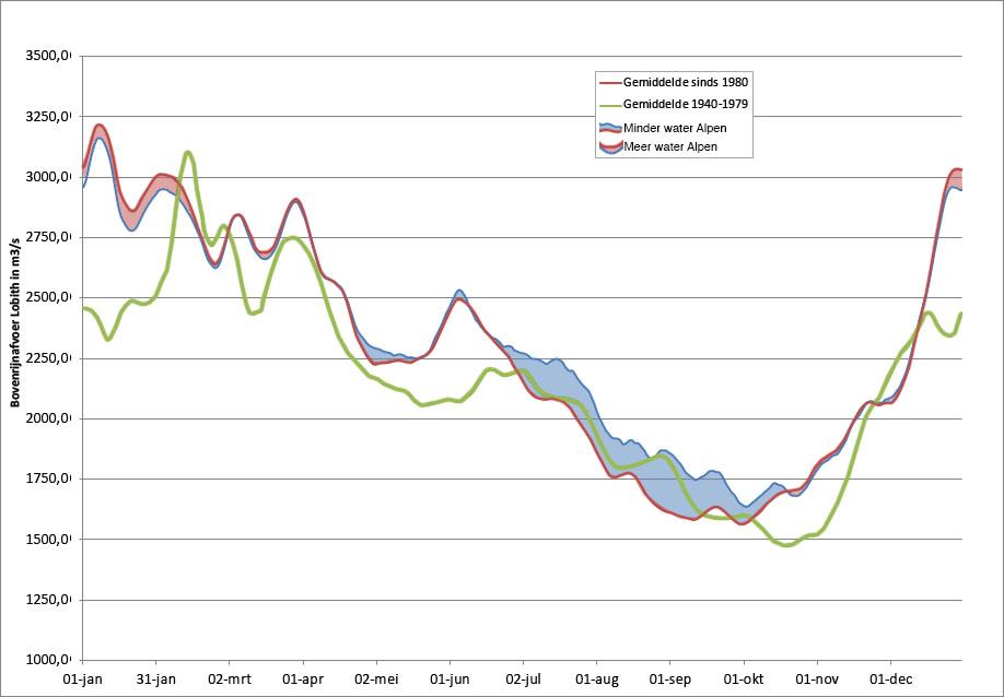 Invloed van de veranderde afvoer vanuit de Alpen (rood is groter en blauw is kleiner) op de Bovenrijnafvoer bij Lobith