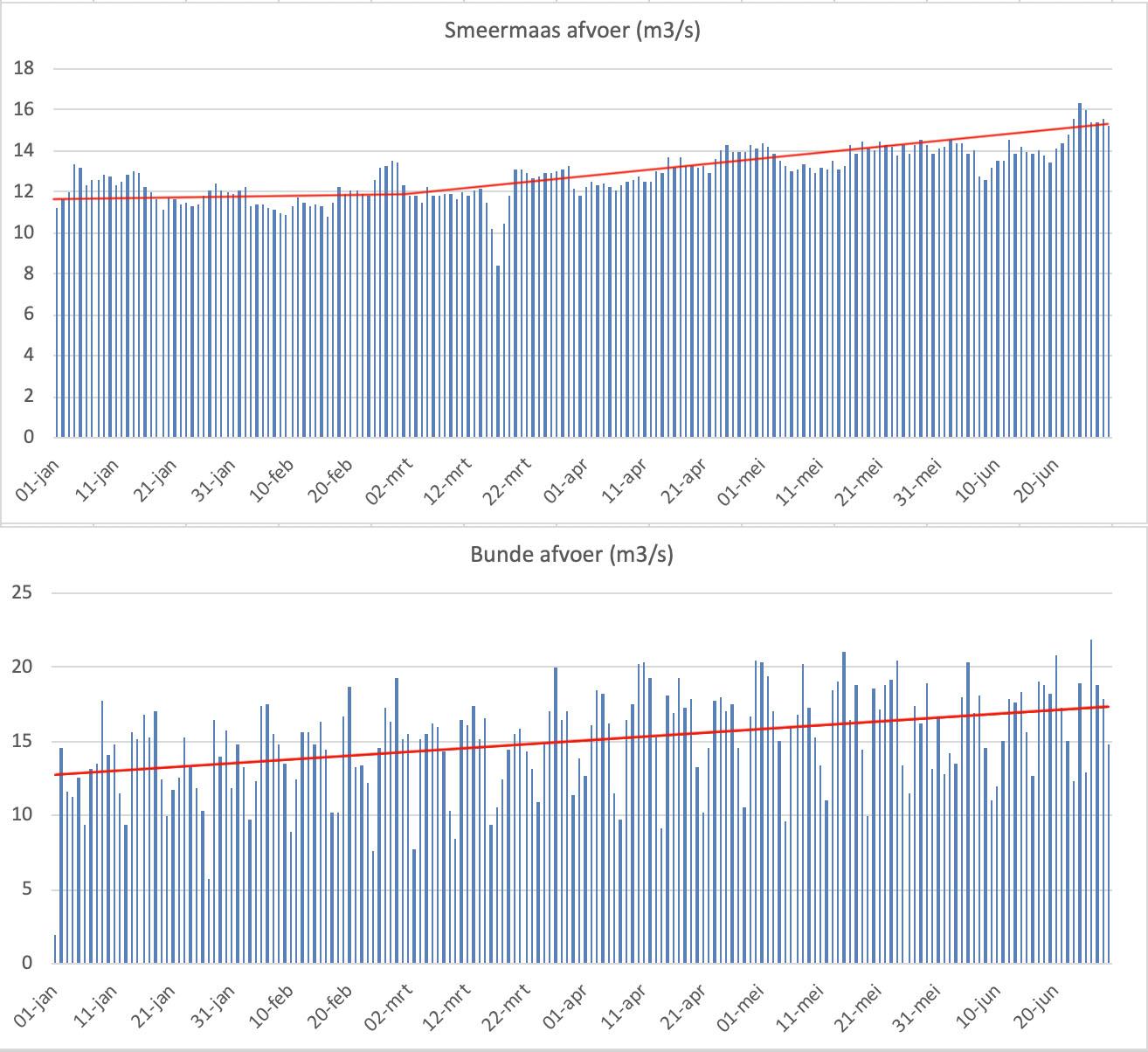 Daggemiddelde afvoer en trendlijn van de hoeveelheid Maaswater (n m3/s) die via de Zuid Willemsvaart (meetpunt Smeermaas) en het Julianaknaal (meetpunt Bunde) stroomt.