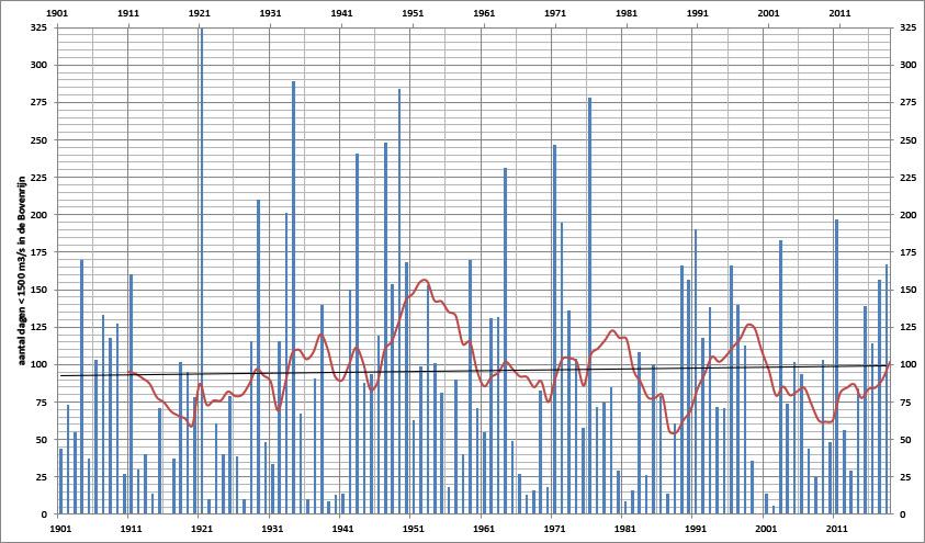 Aantal dagen in een jaar dat de afvoer bij Lobith onder de 1500 m3/s zakt en het 11 jaarig gemiddelde (rode lijn) en de trendlijn (zwarte lijn)