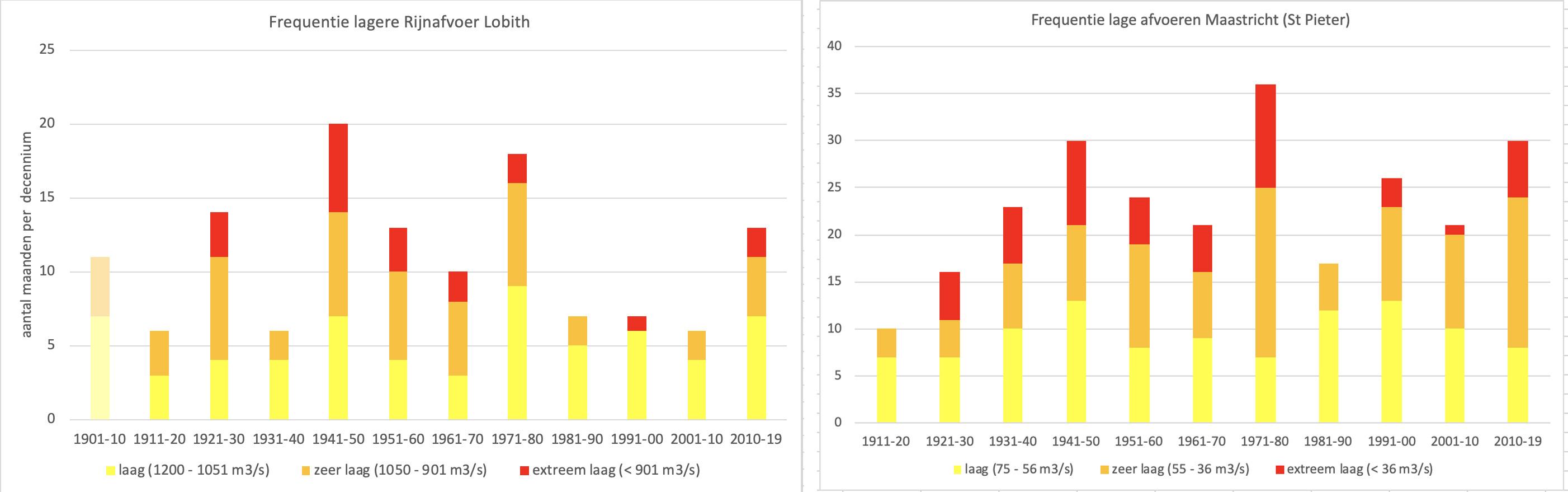 Frequentie lage afvoeren per decennium voor Rijn en Maas