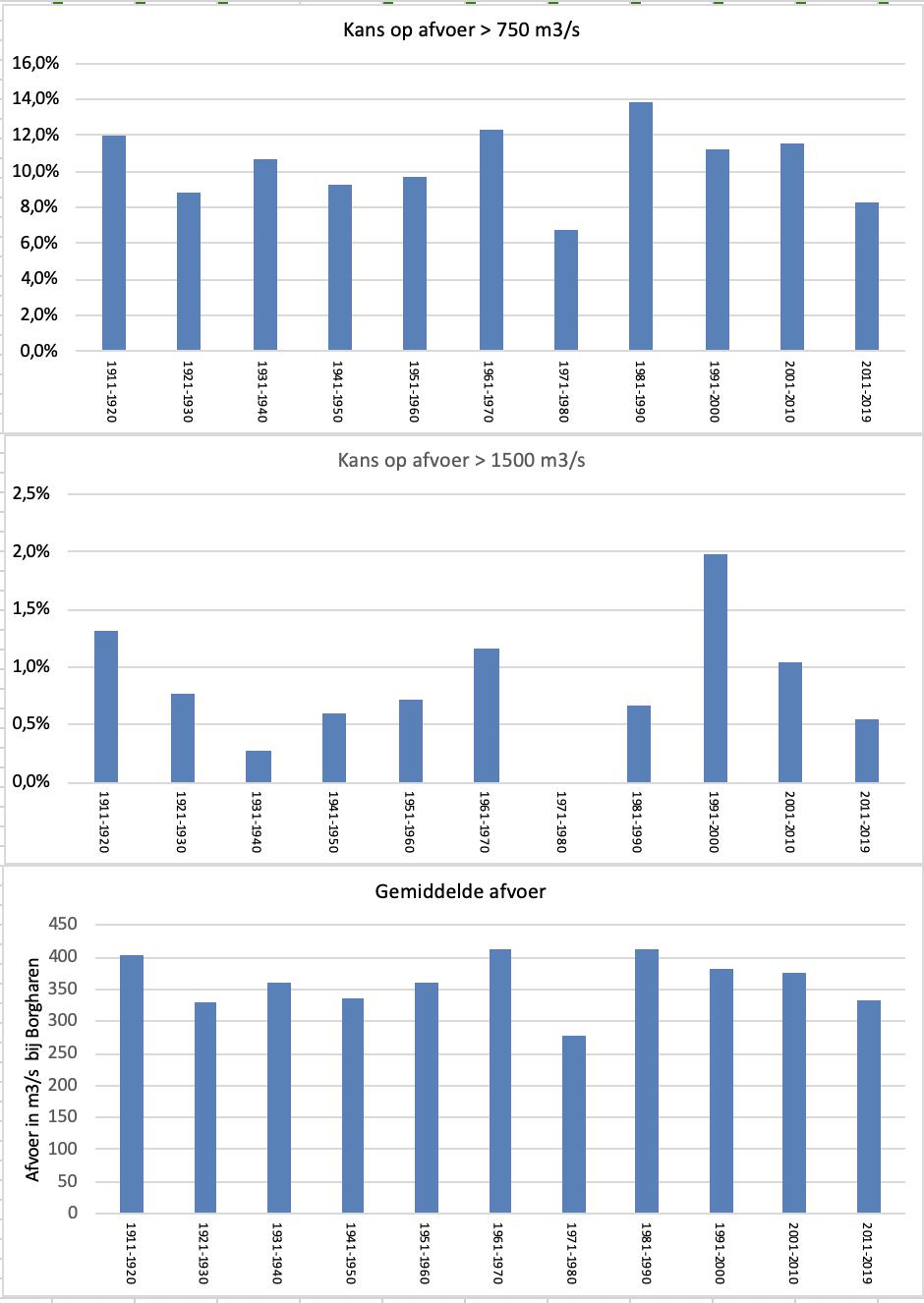 De kans dat op een dag in het hoogwaterseizoen een hoge (> 750 m3/s) of zeer hoge (>1.500 m3/s) afvoer optreedt in de Maas per decade vanaf 1911