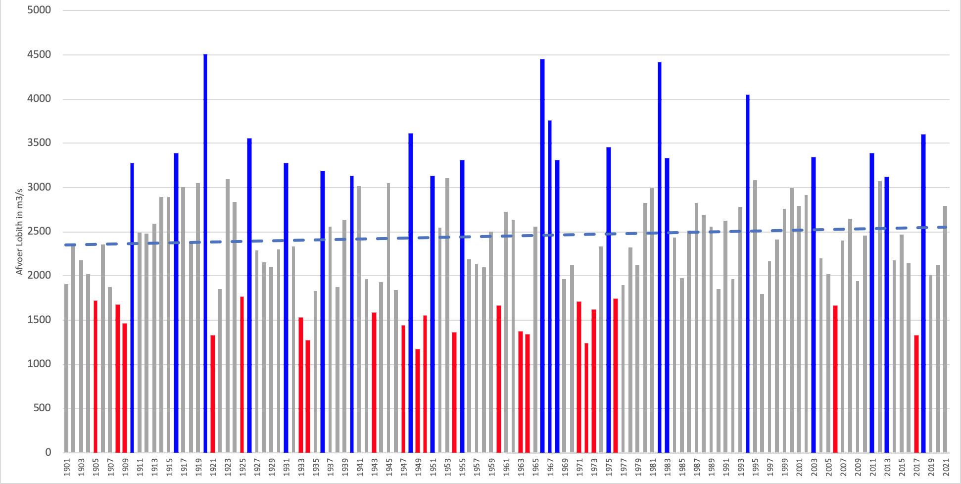Gemiddelde afvoer van de Rijn bij Lobith sinds 1901 met trendlijn en de 20 jaren met de hoogste en laagste afvoer gemarkeerd