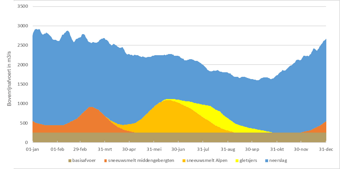 Herkomst van het Rijnwater gedurende het jaar