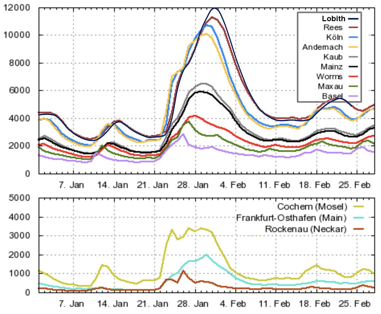 De opbouw van de 1995-hoogwatergolf in de Rijn vanaf het meest zuidelijke meetstation (Basel) tot aan Lobith. In de onderste grafiek staat de aanvoer uit enkele grote zijrivieren (bron www.bfg.de).
