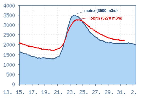 Vergelijking afvoerverloop Rijn bij Mainz en bij Lobith