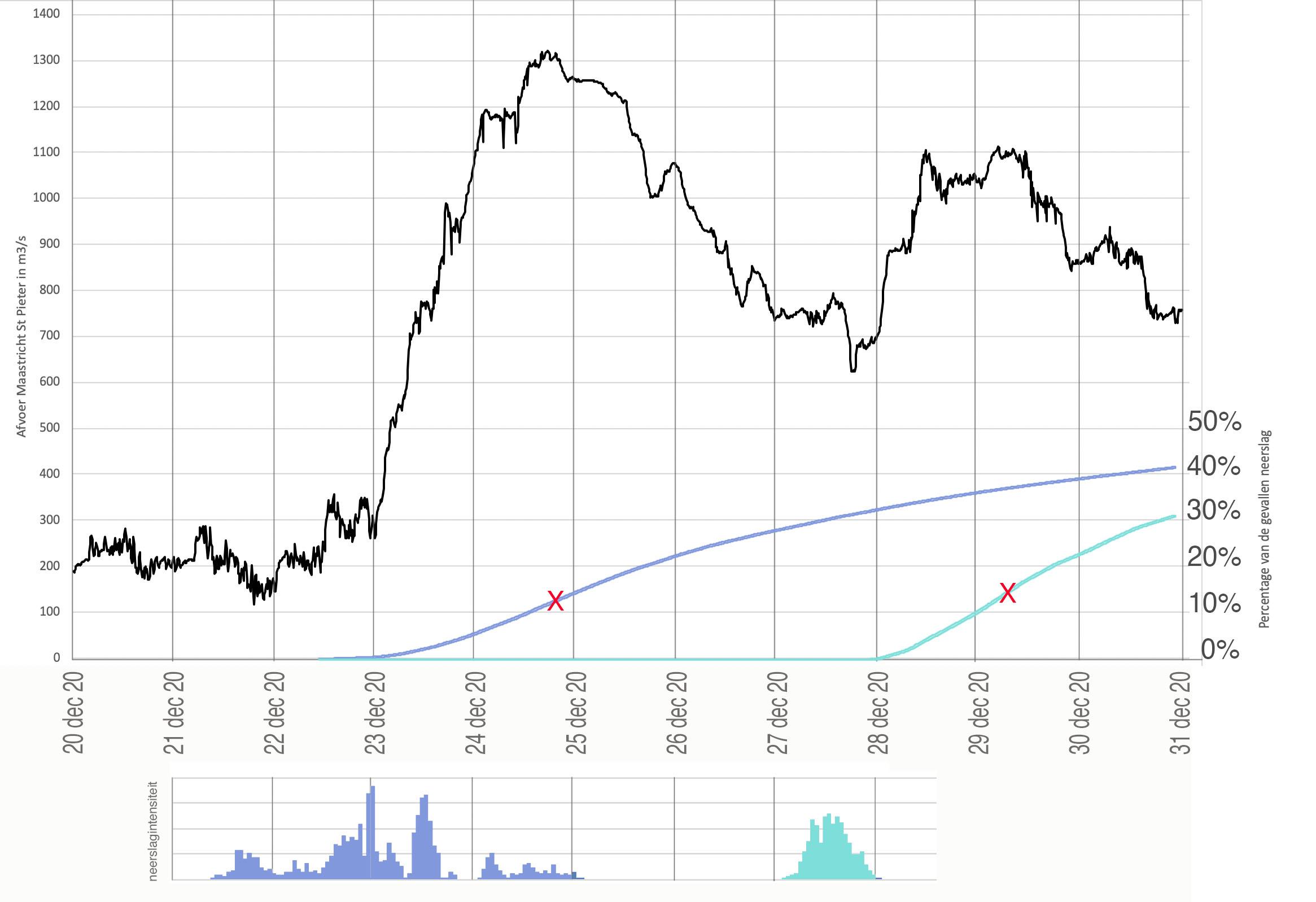 Verloop Maasafvoer bij Maastricht in m3/s (zwarte lijn) en het percentage  water van de beide regenperioden dat is afgevoerd  (donkerblauwe lijn: 1e periode, lichtblauw: 2e periode).