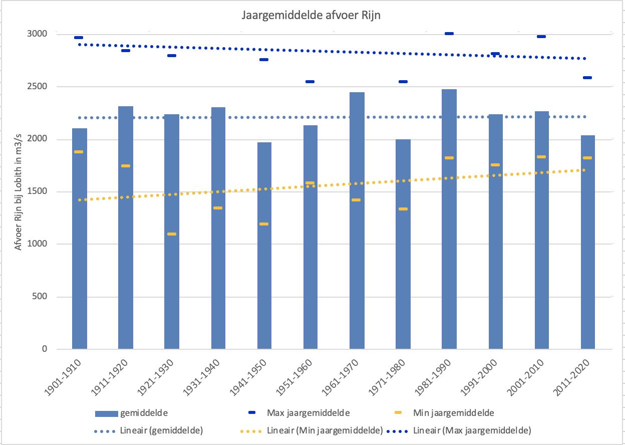 Gemiddelde jaarafvoer van de Rijn per decennium sinds 1901. Tevens is het jaar met de hoogste en de laagste gemiddelde afvoer weergegeven en de trendlijnen van ieder van deze drie.