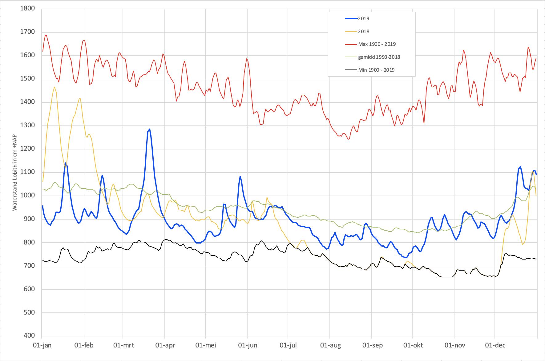 Verloop van de waterstand van de Rijn bij Lobith gedurende 2019 en de vergelijking met het langjarig gemiddelde, de hoogste en de laagste dagwaarden en het jaar 2018