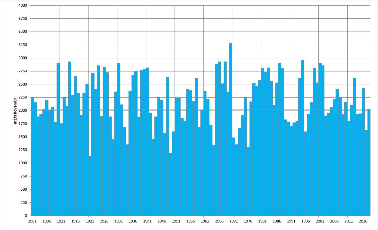 Gemiddelde afvoer periode januari t/m oktober van alle jaren sinds 1900 (de waarde van 2018 is met een dunne oranje lijn aangegeven)