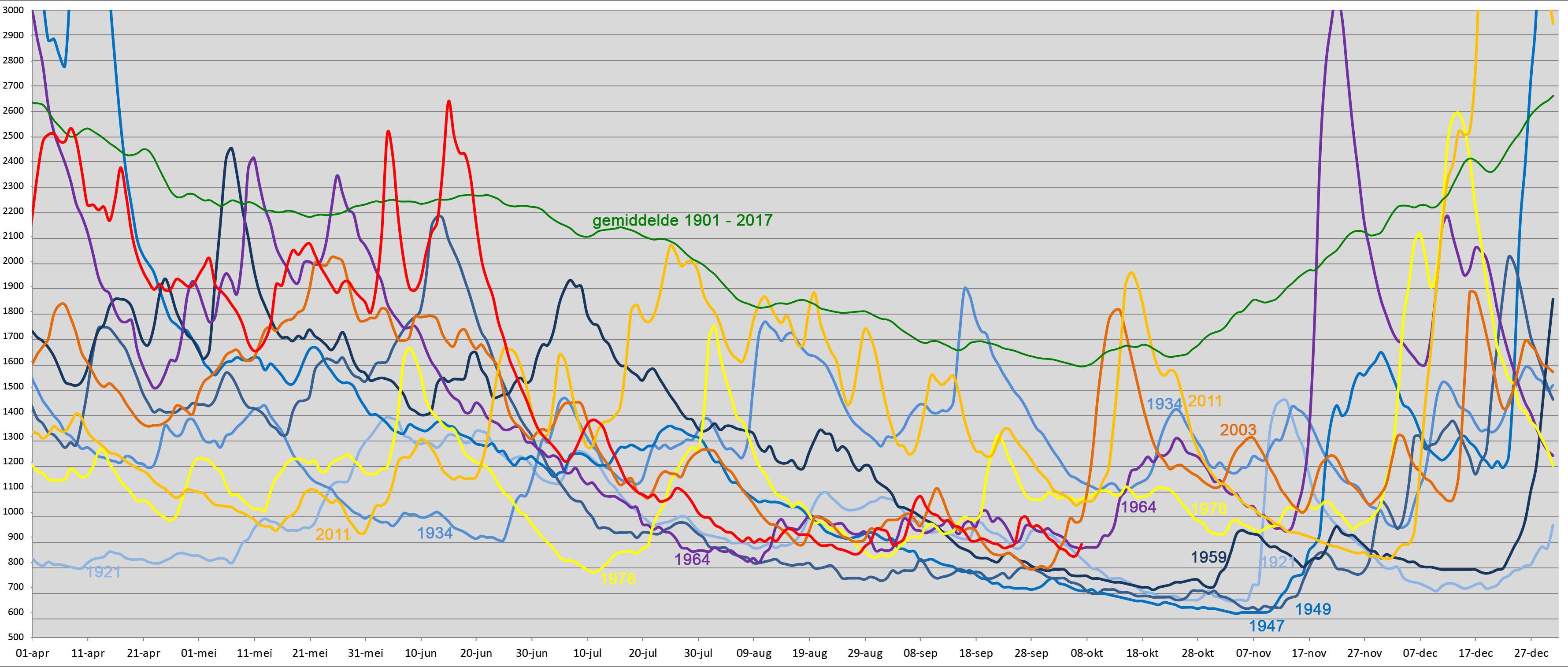Jaren met een zeer lage Rijnafvoer sinds 1900