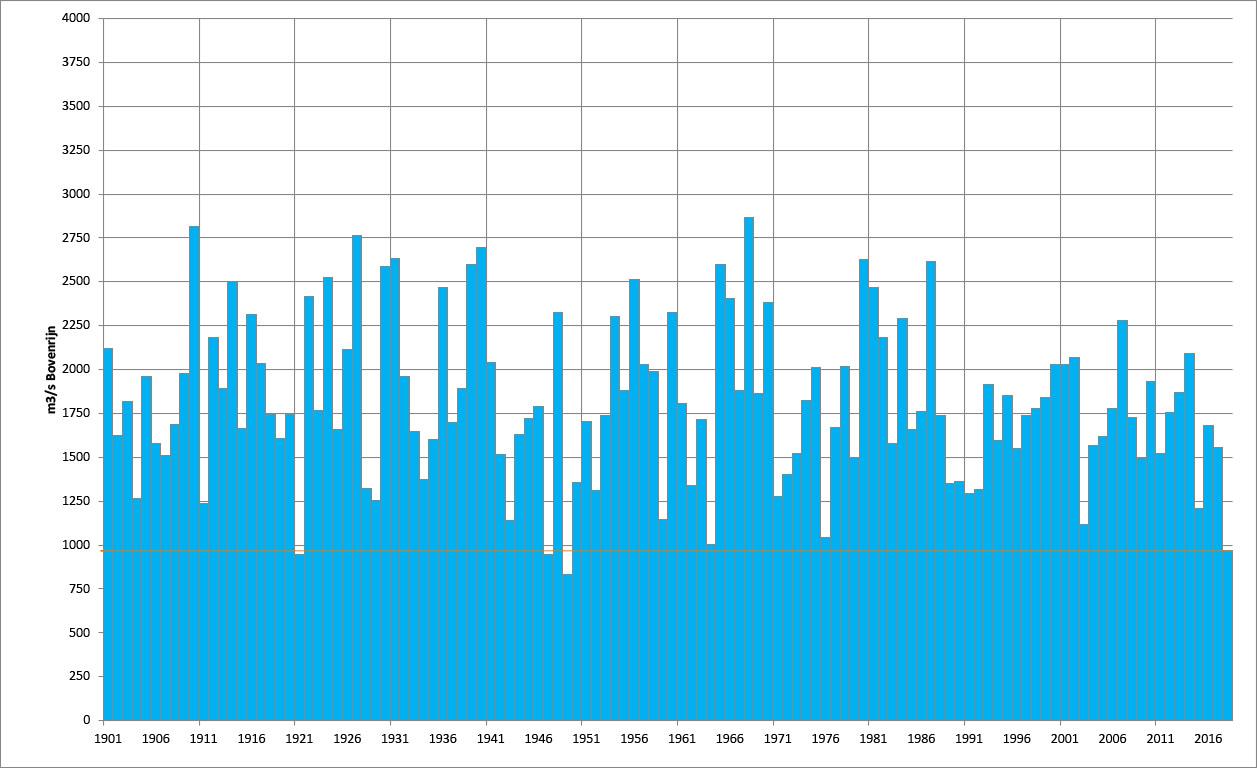 De gemiddelde Rijnafvoer over de periode juli t/m oktober. Met een dunne oranje lijn is de waarde van dit jaar aangegeven.