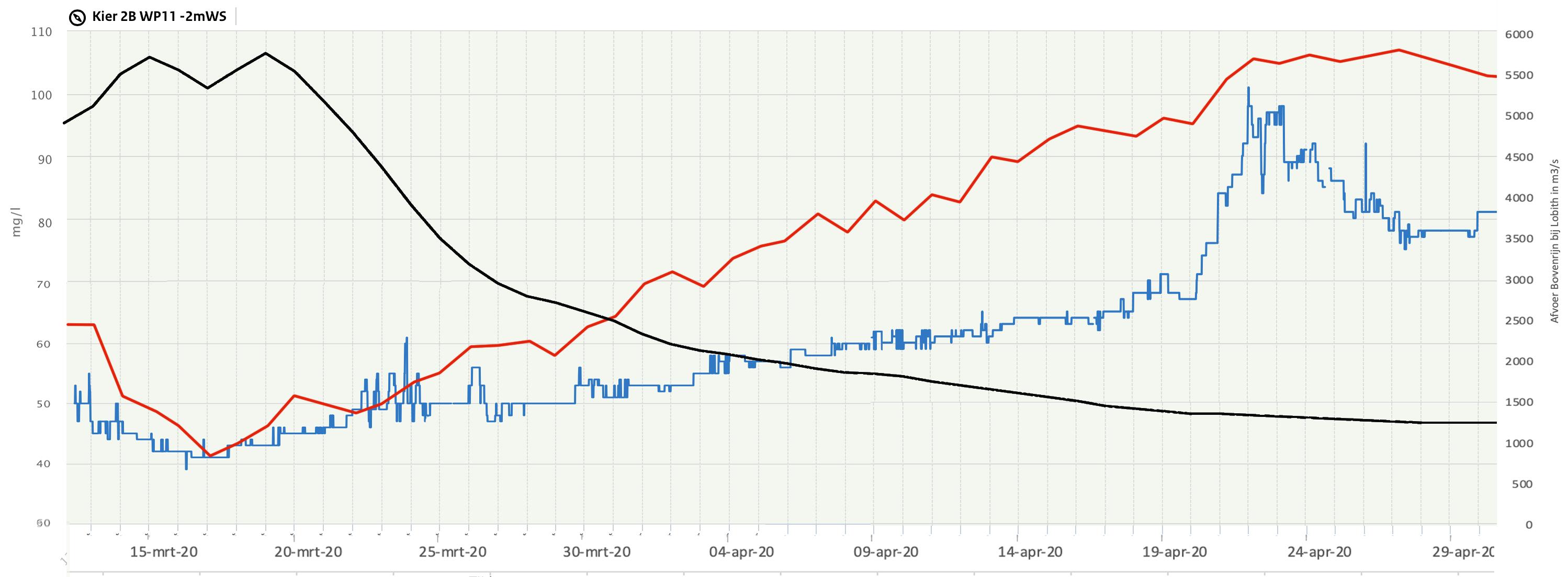 Verloop van het zoutgehalte (blauwe lijn) op het meetpunt Kier 2 in het Haringvliet. De rode lijn is het zoutgehalte van het Rijnwater zelf en de zwarte lijn geeft de Rijnafvoer weer in m3/s.