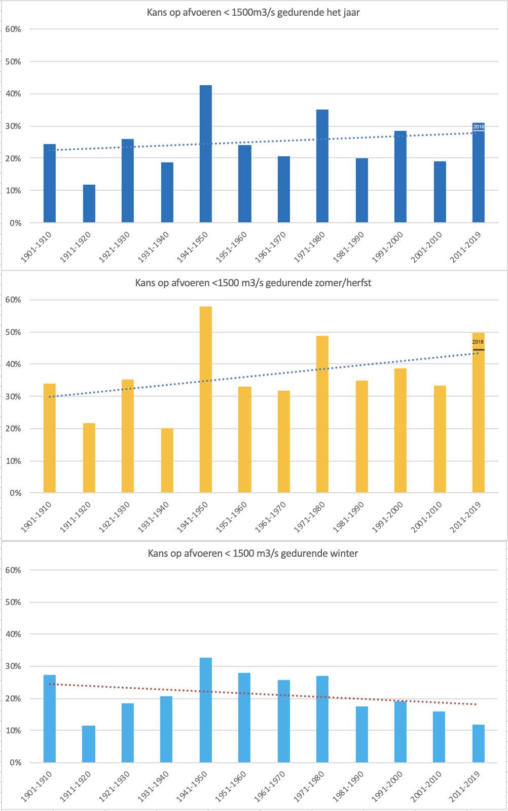 De kans dat een lage (< 1.500 m3/s) afvoer optreedt in de Rijn per decade vanaf 1901; gedurende het hele jaar (boven), gedurende de periode juli t/m november (midden) en gedurende de periode december t/m februari (onder).