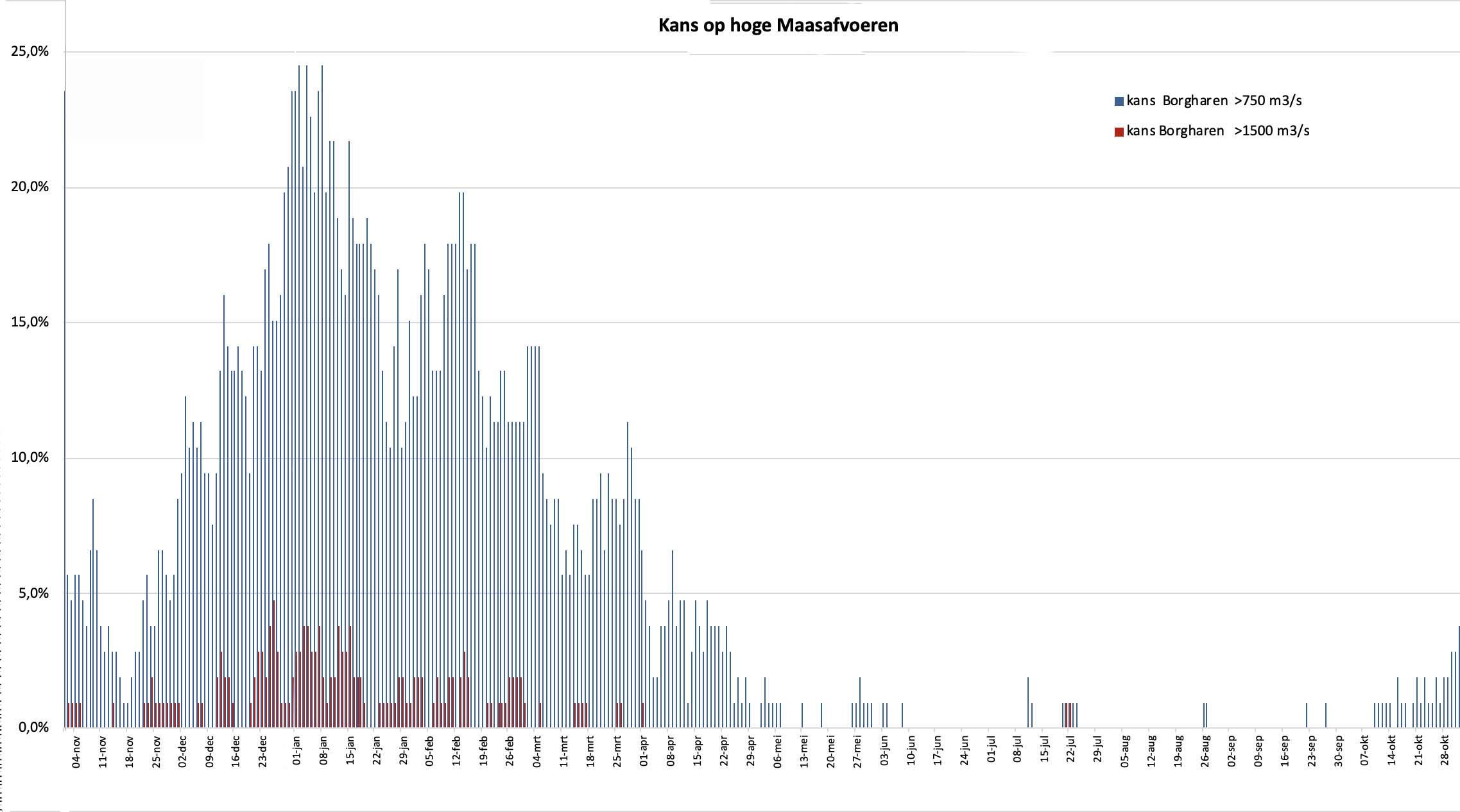 Kans op een hoge of zeer hoge Maasafvoer gedurende het jaar (beginnend bij de start van het hoogwaterseizoen)