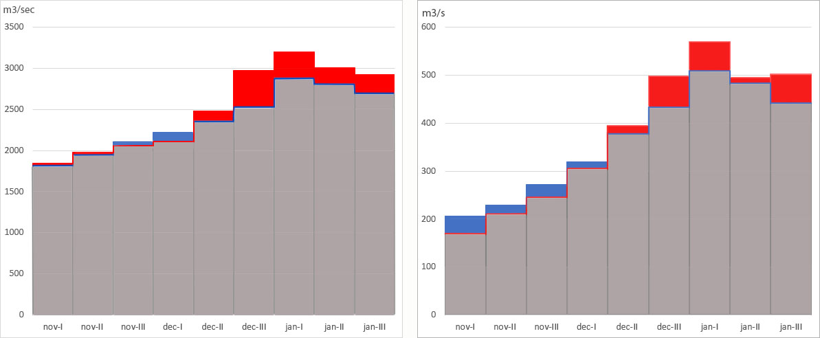 Vergelijking van decadegemiddelden van de periode 1901 - 2018 (in blauw) met die van de periode 1980 -2018 (in rood). Het gedeelte dat de ene lijn boven de andere uitsteekt, is gekleurd weergegeven. Links de Rijnafvoer en rechts de Maasafvoer.